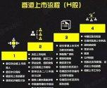 香港IPO上市的详细条件、方式、流程、优势