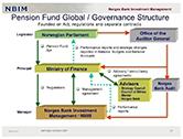 全球十大主权财富基金